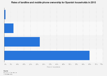 Rates of landline and mobile phones ownership in Spain 2015