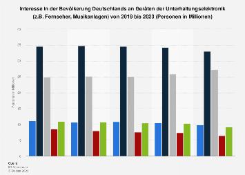 Umfrage in Deutschland zum Interesse an Geräten der Unterhaltungselektronik bis 2017