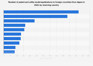 Number of Japanese patent applications to foreign countries 2016