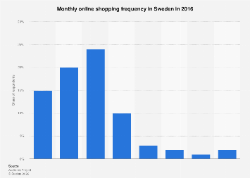 Monthly online shopping frequency in Sweden 2016