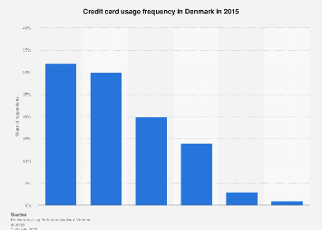 Credit card usage frequency in Denmark 2015