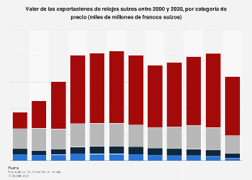 Valor de exportaciones de relojes suizos por categoría de precio 2000-2018