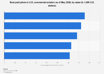 U.S. airlines with the best paid pilots by hourly pay 2018