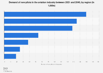 Forecast of new pilots in the global aviation industry by region 2037