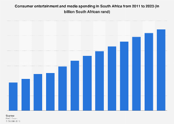 South Africa consumer entertainment and media spending 2011-2022