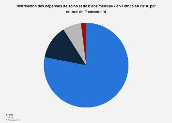 Répartition du financement des dépenses de soins et biens médicaux en France 2018