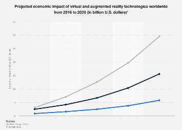 Global economic impact from virtual and augmented reality technology 2016-2020