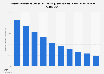 Domestic unit shipments of DVD video equipment in Japan 2010-2017