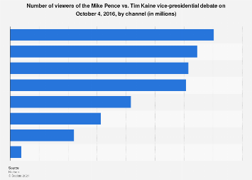 Pence vs. Kaine debate - number of viewers in the U.S. 2016, by channel