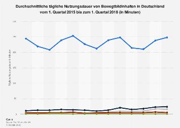 Tägliche Nutzungsdauer von Bewegtbild in Deutschland nach Quartalen 2018