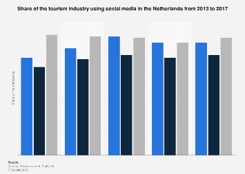 Usage of social media by the tourism industry in the Netherlands 2013-2017