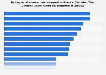 Markenbekanntheit im Bereich Unterhaltungselektronik in Österreich 2017