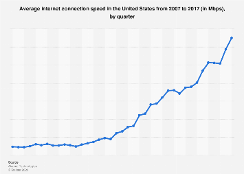Average internet connection speed in the U.S. 2007-2017