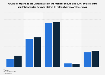 U.S. crude oil imports by PADD H1 2015-2016
