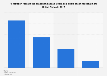 Availabilty of speed levels as a share of fixed broadband connections in the US 2017
