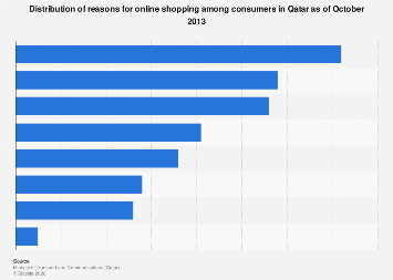 Reasons for online shopping among overall population in