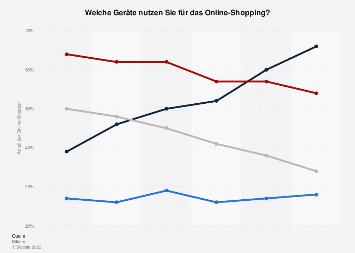 Umfrage zum Online-Shopping nach Endgeräten in Deutschland bis 2017