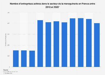 Maroquinerie : nombre d'entreprises en France 2010-2017
