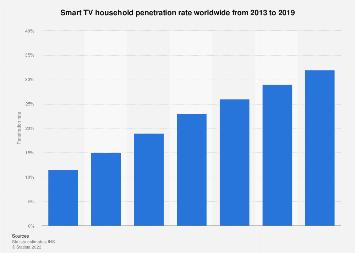 Global smart TV household penetration rate 2013-2019