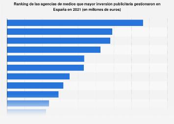 Agencias de medios que gestionaron una mayor inversión en publicidad España 2017