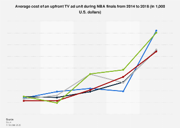 NBA finals: upfront cost of a TV commercial 2014-2018
