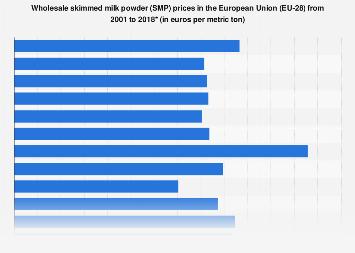 Wholesale skimmed milk powder prices EU 2016 | Statista