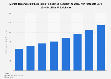 Philippines Clothing Industry Demand 2018 Statista