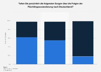 Umfrage zu Sorgen über die Folgen der Flüchtlingszuwanderung nach Deutschland 2017
