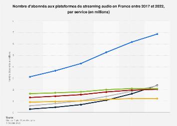 Services de streaming musical auxquels les Français sont abonnés 2016