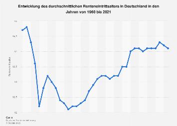 Entwicklung des Renteneintrittsalters in Deutschland bis 2018