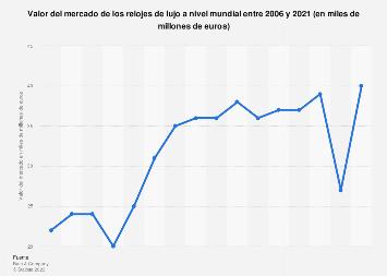 Valor de ventas del mercado mundial de relojes de lujo 2006-2017