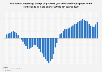 Deflated house prices change in the Netherlands 2015-2017