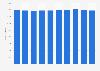 Nombre de laboratoires d'analyses médicales en France 2006-2015