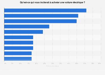Motivations des Français à l'achat d'une automobile électrique 2016