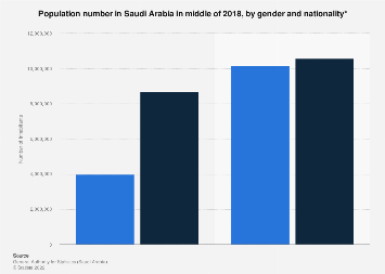 Saudi Arabia's population by gender and nationality 2018