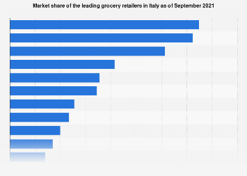 Italy: market share of top 10 food retailers 2017, by market share