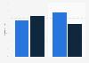 Distribución de turistas por origen y género durante los Juegos Olímpicos de Río 2016