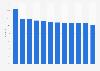 Déodorants et antitranspirants : part de marché de l'entreprise Unilever 2013-2024