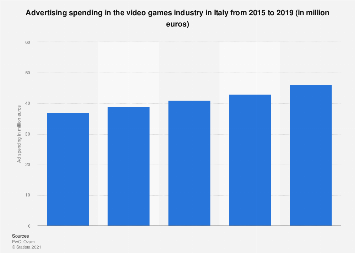 Italy: video games industry advertising 2012-2016
