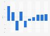 K Line - EBIT margin 2007-2016