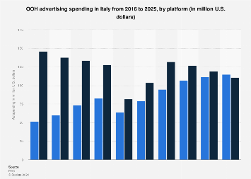 Italy: out-of-home advertising spending 2012-2016