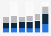 Résultat opérationnel du groupe Unilever par région 2013-2018