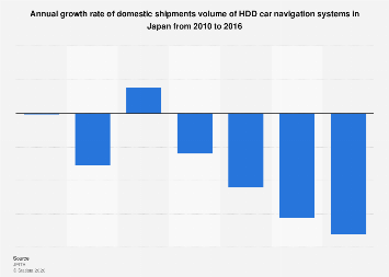 Annual growth rate of HDD car GPS domestic shipments volume Japan 2010-2015