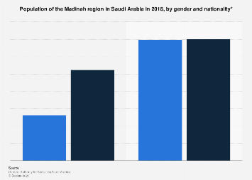 Saudi Arabia's population in Madinah by gender and nationality 201