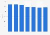 Plasturgie : variation des effectifs français 2010-2016