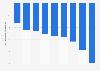Ahorro del sector de componentes de precisión en varios países respecto a EEUU 2015