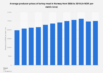 Producer prices of turkey meat in Norway 2007-2017