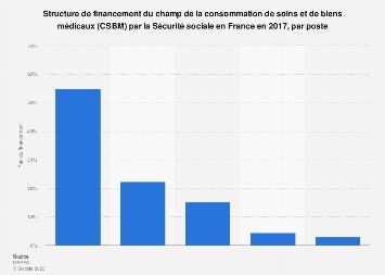Sécurité sociale: structure de financement du champ de la CSBM par poste France 2017