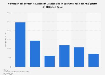 Vermögen der privaten Haushalte in Deutschland 2017 nach Anlageform