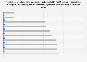 Premiums written domestic market health insurance Benelux 2004-2016, by country